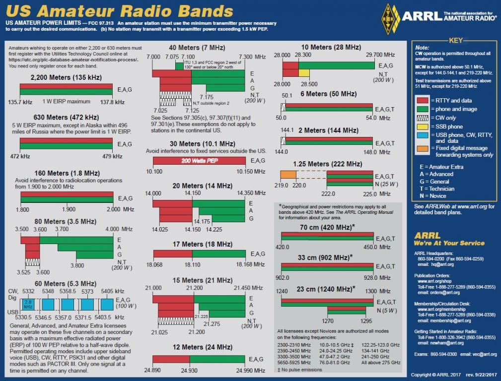 Revised ARRL Frequency Chart Now Available | ARRL Southern ...